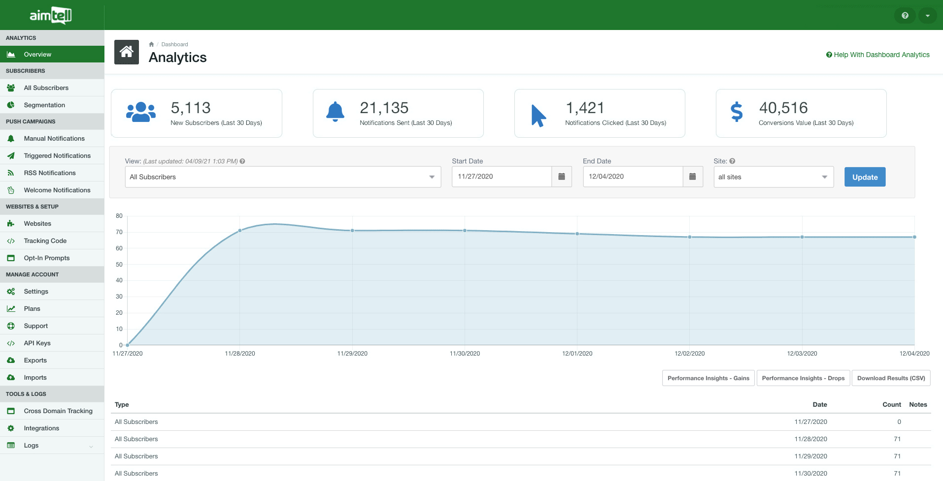 2021_Dashboard_Overview